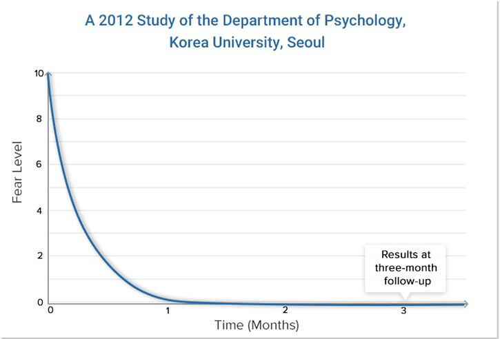 A 2012 study of the department of Psychology, Korea University, Seoul.